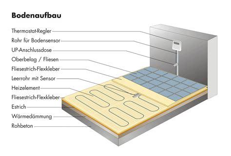 badezimmer auf holzbalkendecke fußbodenaufbau auf sandboden badezimmer surfinser com