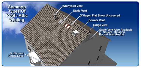 Roof Vents Or Attic Vents