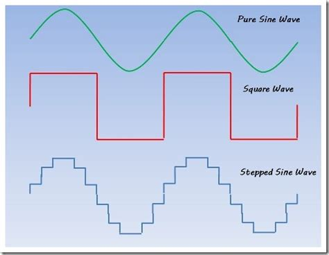 Frigidaire Modified Sine Power Northernarizona Windandsun