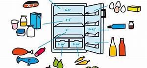 Klimaanlage Selber Bauen Kühlschrank : vorr te ins richtige fach und die optimale k hlschrank temperatur einstellen ~ Watch28wear.com Haus und Dekorationen
