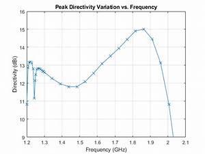Antenna Design In Matlab Helical Antenna Design Matlab Simulink Example