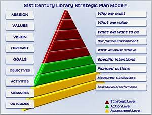 five answers to successful strategic planning 21st With library strategic plan template