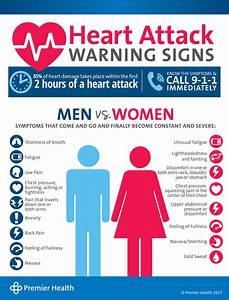 Heart Attack Warning Signs Ppc Premier Health