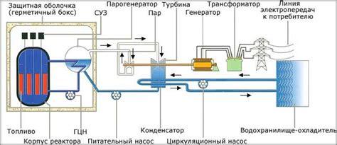 Ядерный реактор история создания и принцип действия