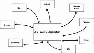 creating an api centric web application With web browser diagram