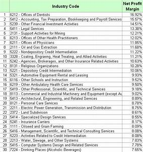 Most Profitable Small Businesess: List By Profit Margin ...