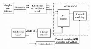 Schematic Block Diagram Of How The Virtual Reality World