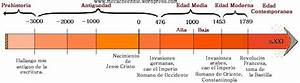 Historia 7º A: Línea de Tiempo Historia Universal