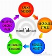 Image result for Free Mindfulness clipart Clip Art