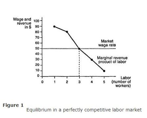 equilibrium   perfectly competitive market