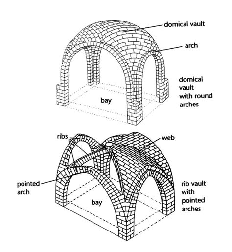 Ribbed Groin Vault Ceiling by Final Exam Vocab Art History 105 With Magnusen At