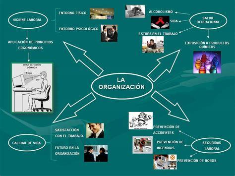 Salud Ocupacional Organizacion Laboral