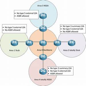 Ospf Area Types With Example