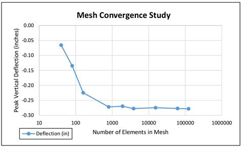 side table finite element analysis convergence and mesh independence