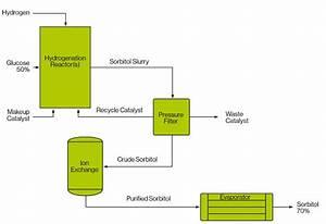 Aqueous Solution Chart Sorbitol Production Air Liquide