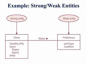 Weak Entity In Dbms With Example