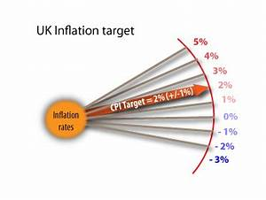 Monetary policy in the UK