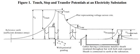 Trench Electric Potential Transformer Wiring Diagram by Substation Earthing Hv High Voltage Power And Cables