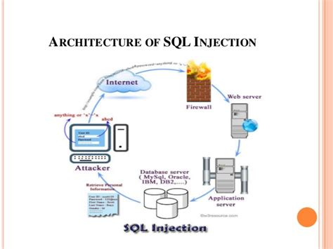 what is sql injection ppt on sql injection