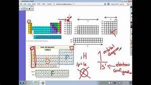 Electron Configuration And Orbital Diagrams