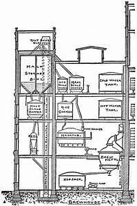 Brewery Diagram