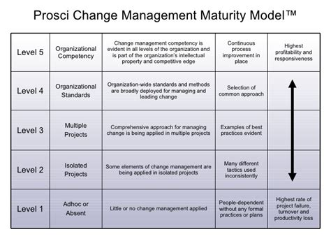 Change Management Communication Template by 26 Images Of Prosci Communication Plan Template