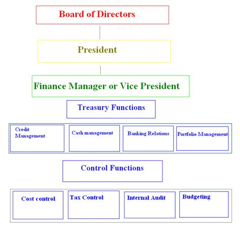 bureau of finance functions of marketing department in an organisation