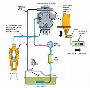 Diesel Engine Injection Pump