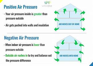 Clearing Your Home Of Negative Air Pressure