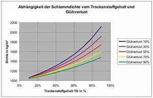 Mischungsverhältnis Berechnen : dichte von kl rschlamm mischungsverh ltnis zement ~ Themetempest.com Abrechnung
