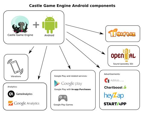 android engine android project services integrated with castle