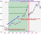 100 Years Dow Jones Industrial Average Chart History (Updated ) - Page 3 of 4 - TradingNinvestment