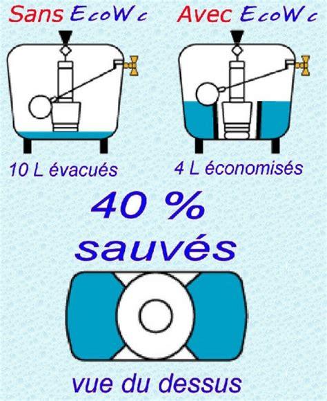 comment economiser l eau des toilettes la r 233 ponse est sur admicile fr