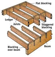 floor joist blocking requirements real estate facts how to build a deck