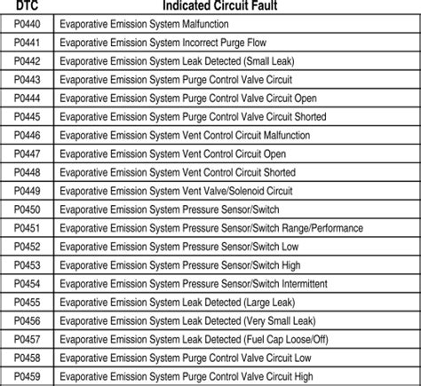 service manual repair guides components systems