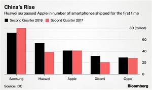 Huawei wants to become the world's biggest smartphone maker