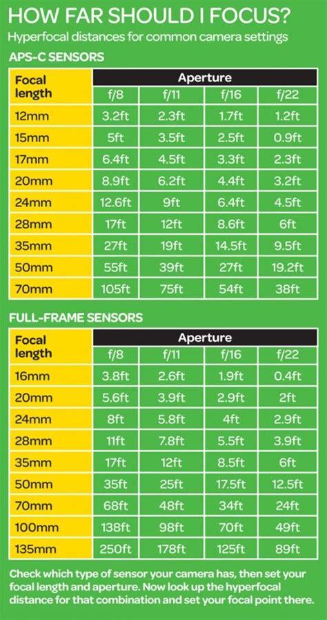 hyperfocal distances  common camera settings