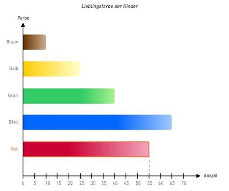 diagramme erstellen und auswerten bettermarks