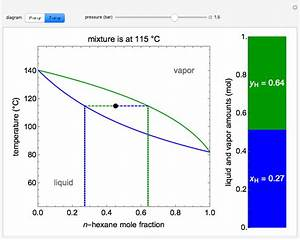 Liquid Vapor Phase Diagram Raoult