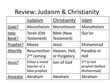 Christianity Islam Comparison Essay by Compare And Contrast Essay On Judaism And Islam Stie
