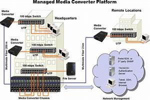 10  100  1000 Sfp Managed Media Converter Module