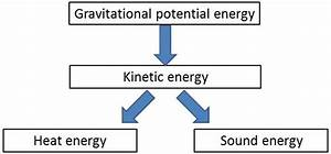 2  Energy Transformations