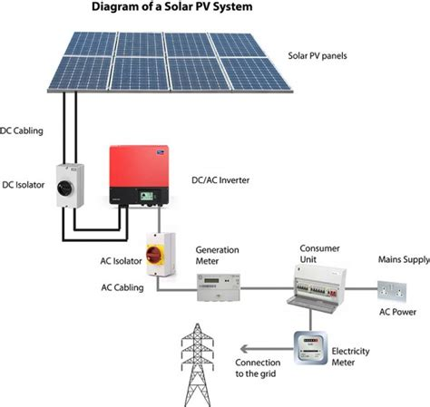 What Solar Vision Panel