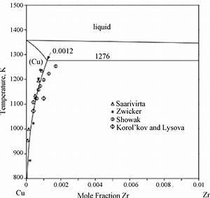 Cu U2013zr Phase Diagram In Copper