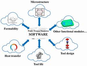 Schematic Chart For Knowledge Based Cloud Fe Simulation Of