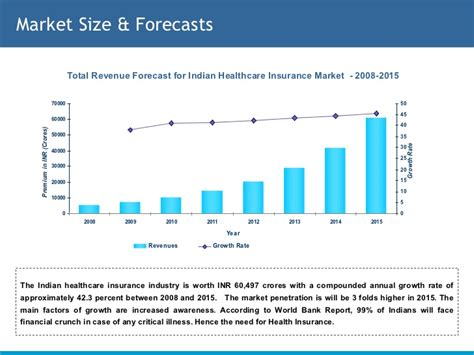 The average lowest cost premium for bronze coverage was. Healthcare Insurance Sector in India
