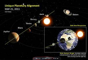 Planetary Alignment Dates 2016