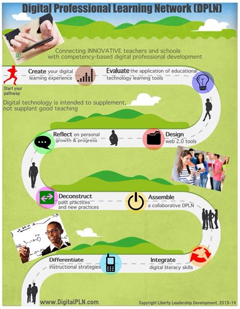 the blended learning pathway infographic e learning 259   image