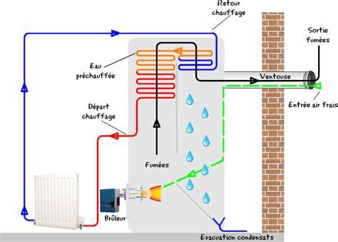 que veut dire seche linge a condensation chaudi 232 re fioul 224 condensation