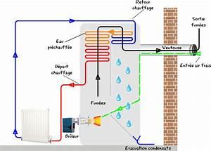 Chaudiere Gaz Ventouse Prix : pour ma famille chaudiere gaz condensation prix belgique ~ Edinachiropracticcenter.com Idées de Décoration